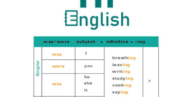 سوالی کردن جملات در زبان انگلیسی