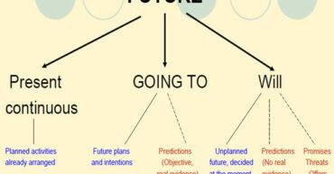 بیان برنامههای آینده در زبان انگلیسی